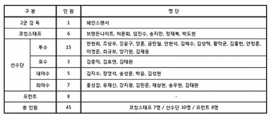 스펜서 감독의 넥센 퓨처스팀, 대만서 전지훈련 돌입