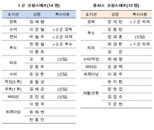 두산 베어스 2018년 코칭스태프 현황.