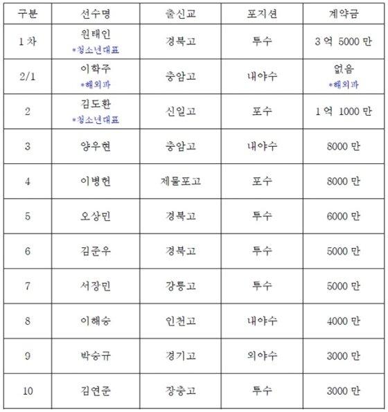 삼성 라이온즈 2019년 신인 계약 현황(단위:원)