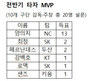 전반기 타자 MVP 설문 결과.