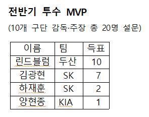 전반기 투수 MVP 설문 결과.