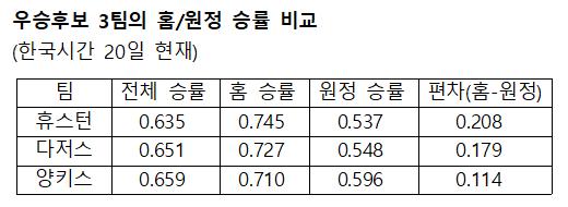 홈/원정 승률 비교.