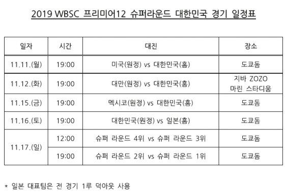 한국의 슈퍼라운드 일정. /표=KBO 제공