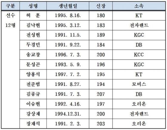 2021 아시아컵 예선에 출전할 남자농구 대표팀 엔트리.