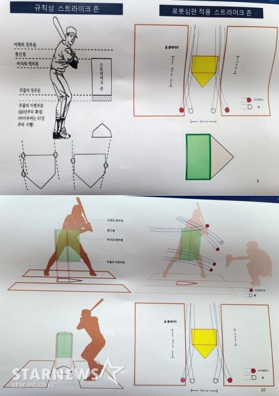 규칙상 스트라이크존 및 로봇심판 적용 스트라이크존의 모습(위 오른쪽). 아래 사진은 스트라이크 존 관련 적용 그래픽. /그래픽=KBO 제공