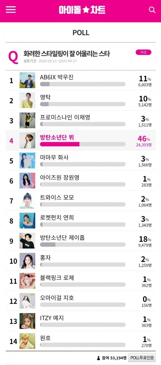 방탄소년단 뷔, '화려한 스타일링이 잘 어울리는 스타' 1위