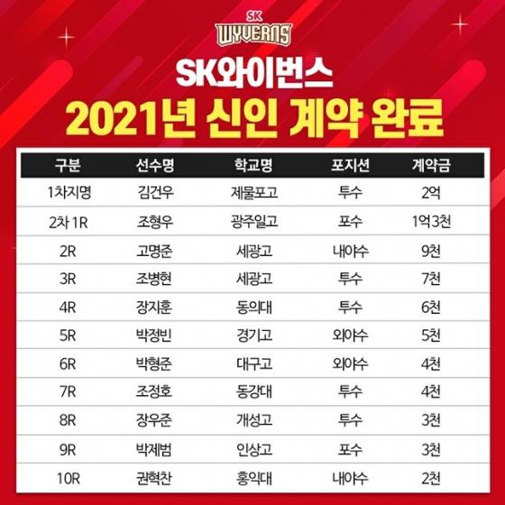 SK 와이번스 2021년 신인 계약 현황. /사진=SK 와이번스 제공