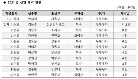 두산 베어스 2021년 신인 계약 현황. /표=두산 베어스 제공