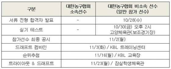 2020 KBL 국내 신인선수 드래프트 일정.