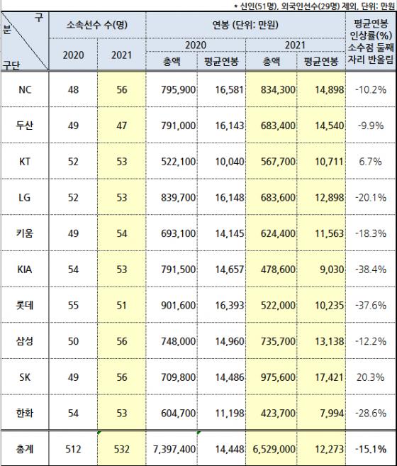 2021시즌 10개 구단 연봉./표=KBO