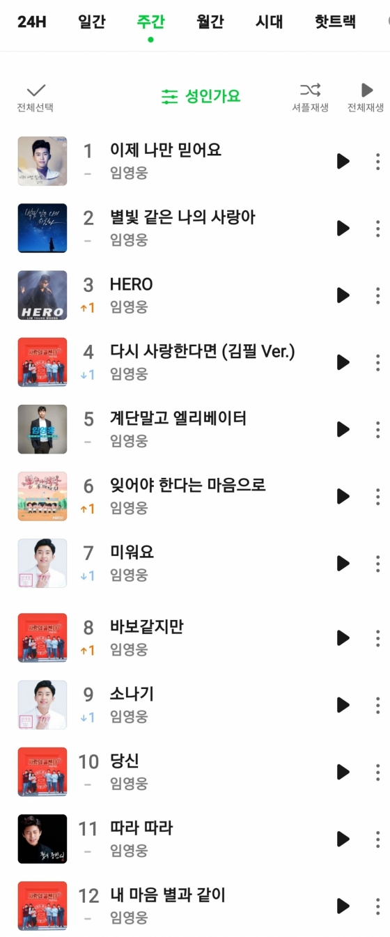 임영웅, 멜론 성인가요 차트 일간·주간·월간 TOP10 점령..'365일 영웅천하'[★NEWSing]