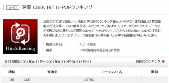 아스트로의 타이틀곡 'ONE'이 일본에서 역주행하고 있다. /사진=주간 유센(USEN) HIT K-POP 랭킹 캡처