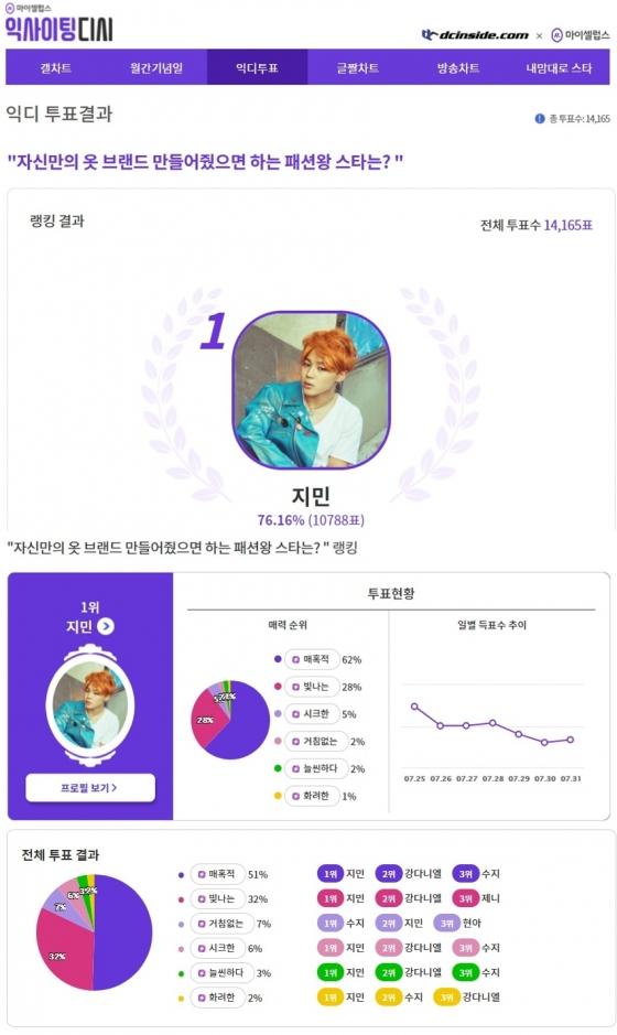 '매혹적으로 빛나는' 방탄소년단 지민, '옷 브랜드 만들어줬으면 하는 패션왕 스타' 1위