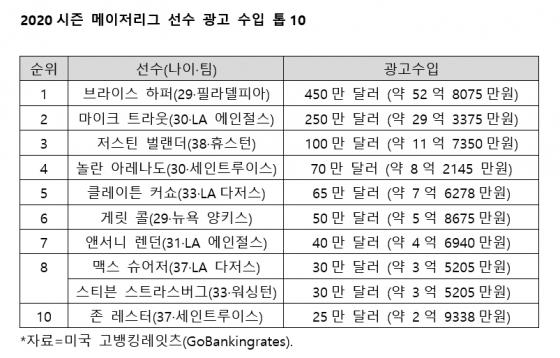 2020시즌 메이저리그 광고 수입 톱10.