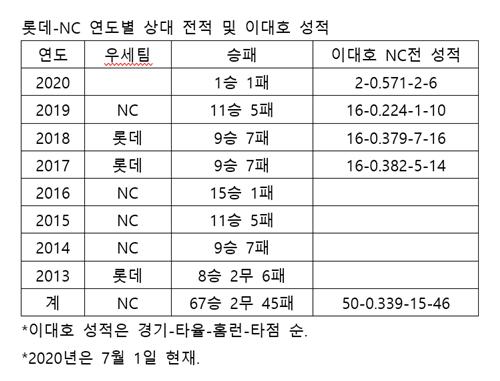 롯데-NC 연도별 상대 전적 및 이대호 성적.  /자료=KBO
