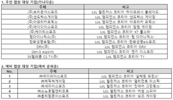 LCK 프랜차이즈 우선 및 예비 협상 기업 리스트.