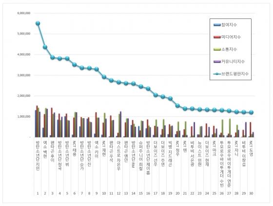 방탄소년단 지민, 10월 보이그룹 개인 브랜드평판 1위