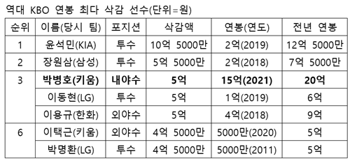 역대 KBO 연봉 최다 삭감 선수.  /표=박수진 기자