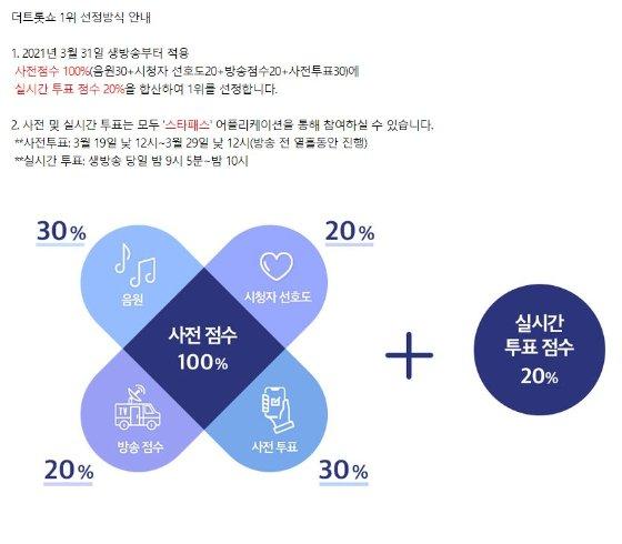 '더트롯쇼' 1위 선정방식