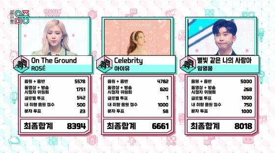 3월 27일 방송된 MBC '쇼! 음악중심' 최종 점수 /사진=MBC '쇼! 음악중심' 화면 캡쳐
