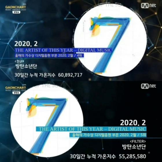 방탄소년단 지민 '친구' 스포티파이 9500만 스트리밍+51개국 아이튠즈1위..프로듀싱 능력 글로벌 증명