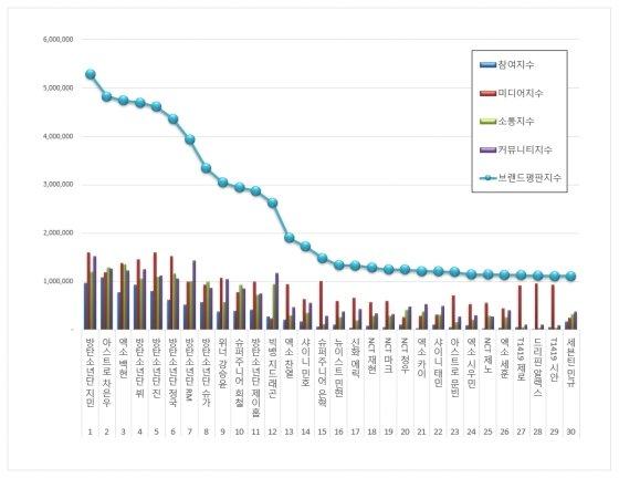 4월 보이그룹 개인 브랜드 평판 /사진=한국기업평판연구소