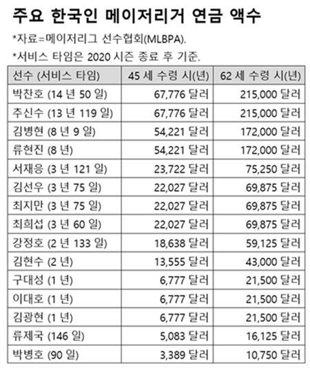 주요 한국인 메이저리거 연금 액수.  /표=이상희 통신원