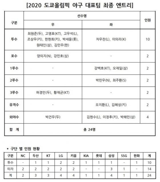 2020 도쿄올림픽 야구 국가대표팀 최종 명단 /표=KBO 제공