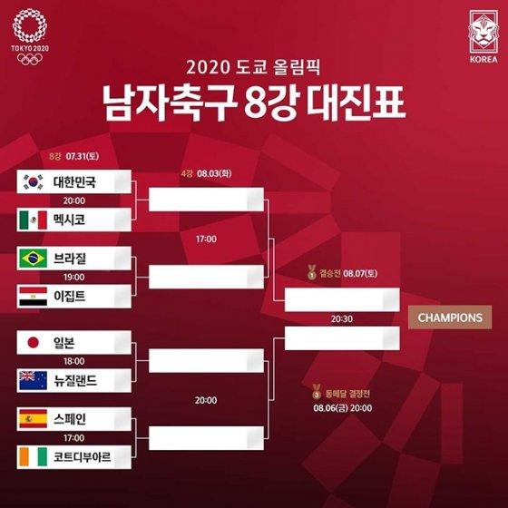 2020 도쿄 올림픽 남자축구 8강 대진표. /사진=대한축구협회