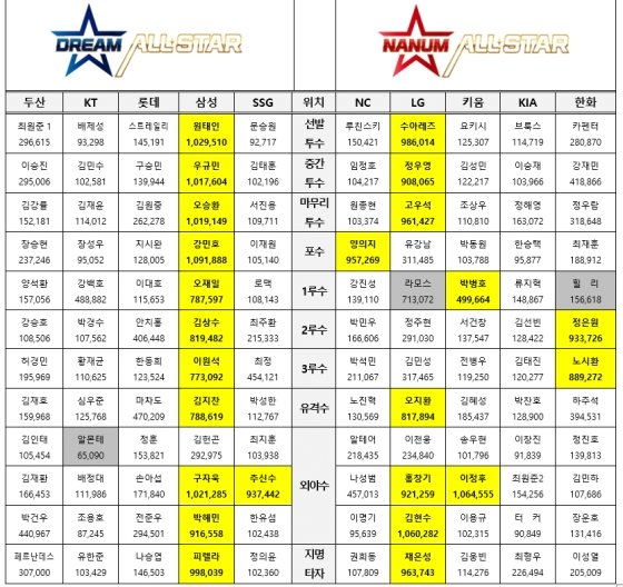 2021 신한은행 SOL KBO 올스타 '베스트 12' 팬 투표 최종 집계.  /사진=KBO