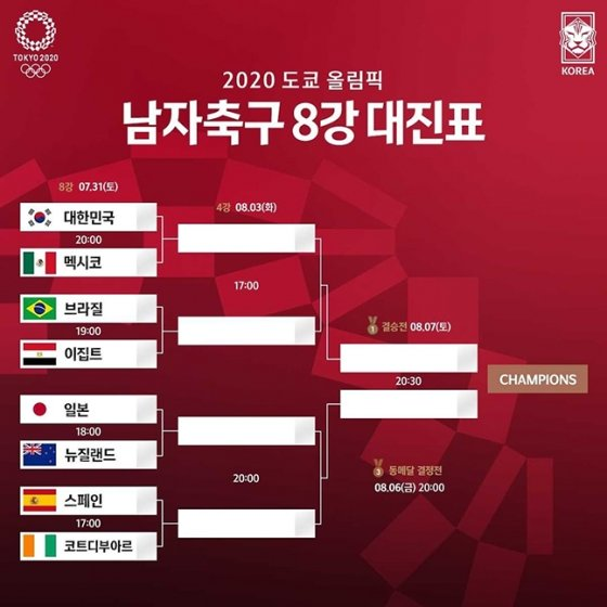 2020 도쿄올림픽 남자축구 8강 대진표. /사진=대한축구협회