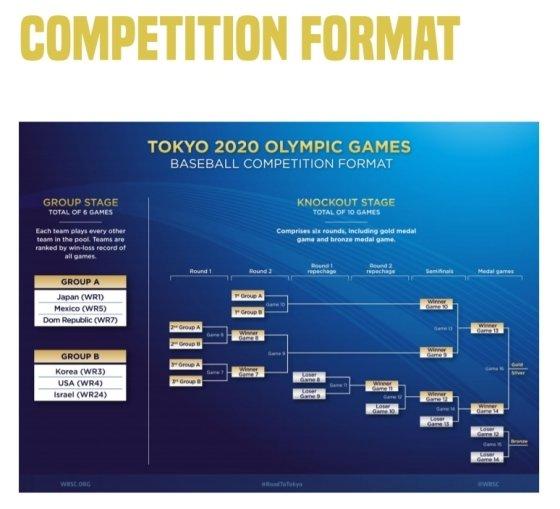 2020 도쿄올림픽 야구 토너먼트 대진표./사진=2020 도쿄올림픽 공식 홈페이지 캡처
