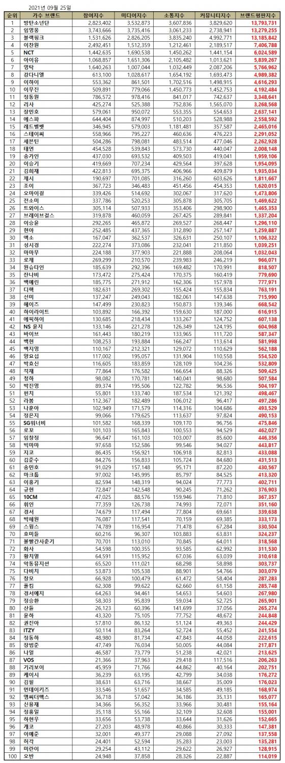 임영웅, 9월 가수 브랜드 평판 톱2..솔로 1위 '대세 존재감'